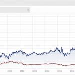 Battre le marché boursier avec l'approche value