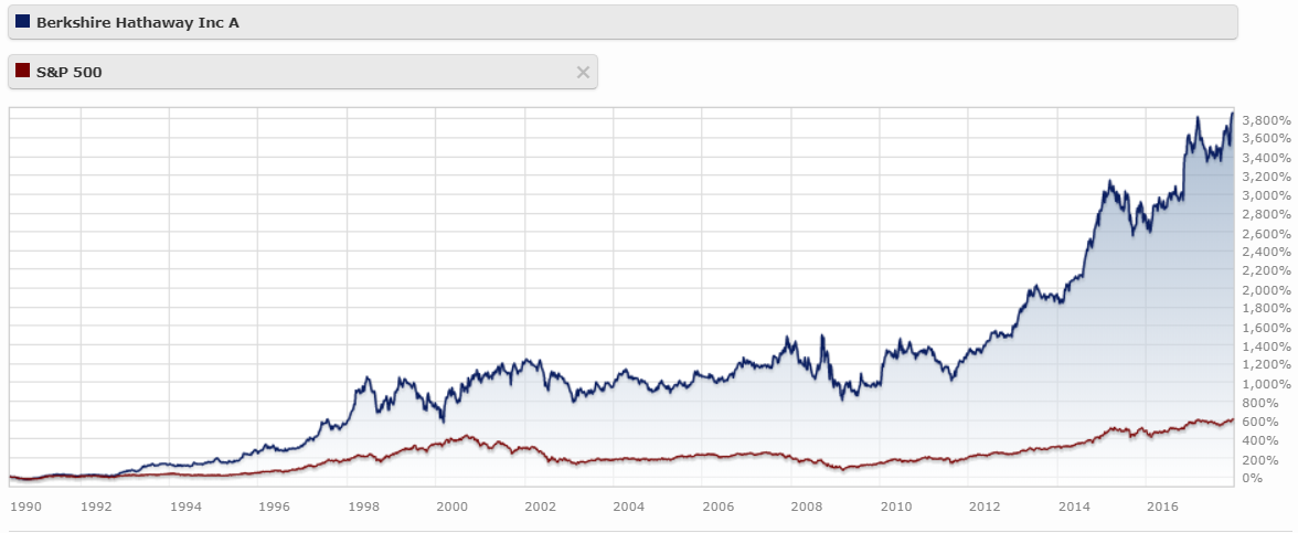 gagner de l'argent bourse Berkshire Hathaway VS S&P500