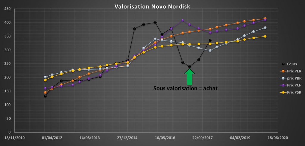 bourse choisir meilleures actions novo nordisk valorisation