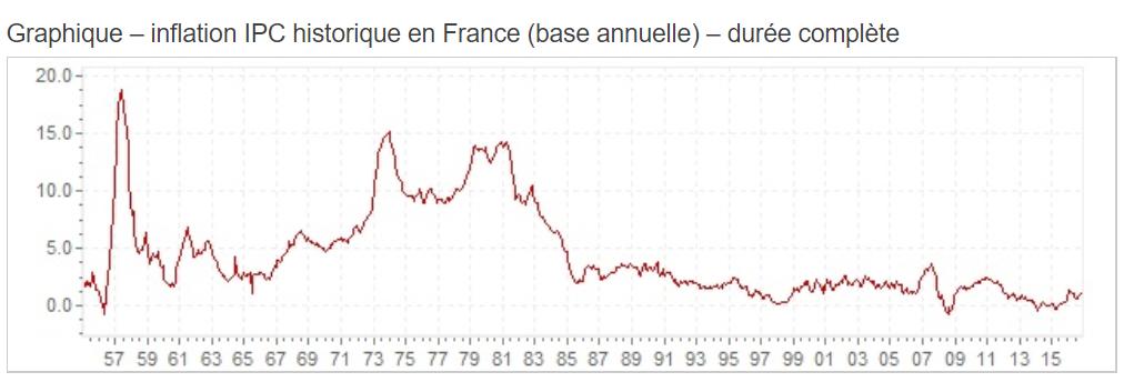 Inflation placer argent