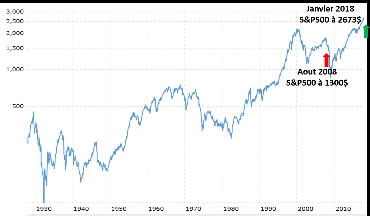 gagner argent bourse s&p500 evolution