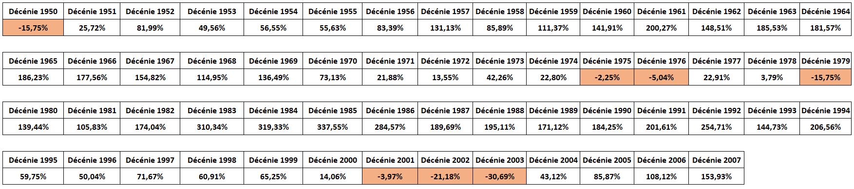 gagner argent bourse gains historiques S&P500