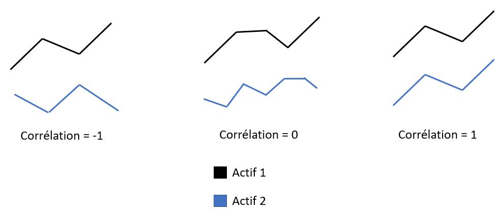 Correlation actif bourse gestion portefeuille