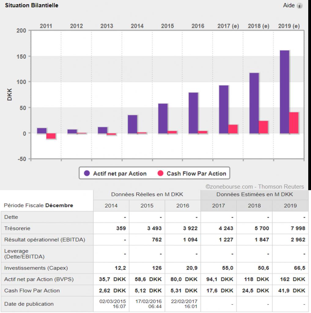 analyse action acheter bourse Genmab bilan