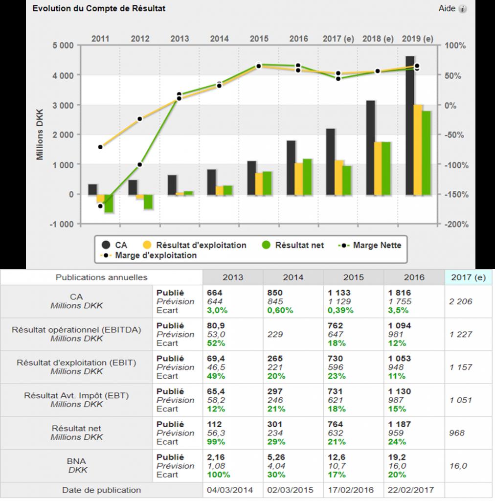 analyse action acheter bourse Genmab croissance
