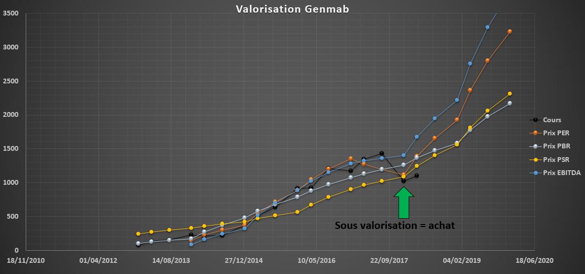 analyse action acheter bourse Genmab valorisation