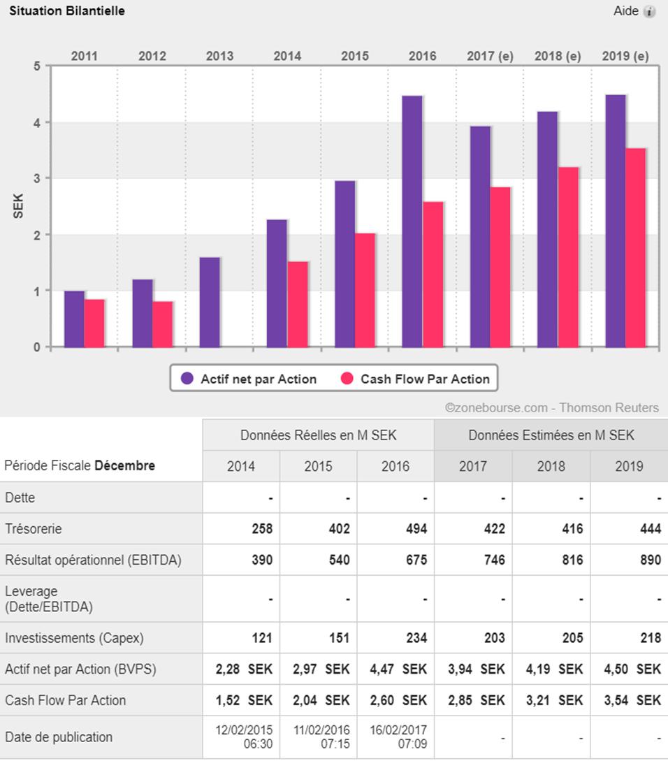analyse action acheter bourse Netent bilan