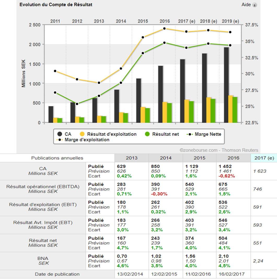 analyse action acheter bourse Netent croissance