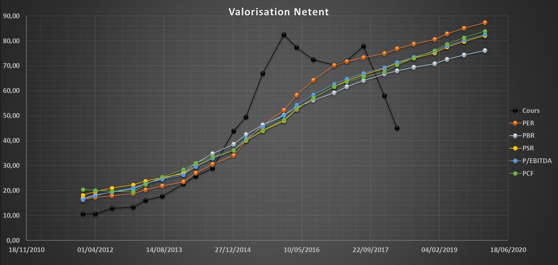 analyse action acheter bourse Netent valorisation