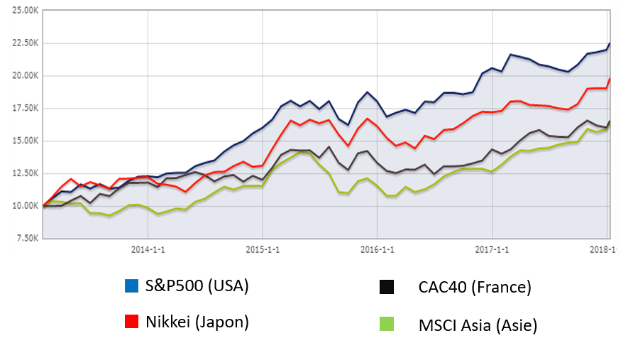 correlation bourse indices mondiaux