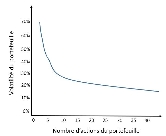reduction risque volatilite portefeuille bourse nombre d'actions