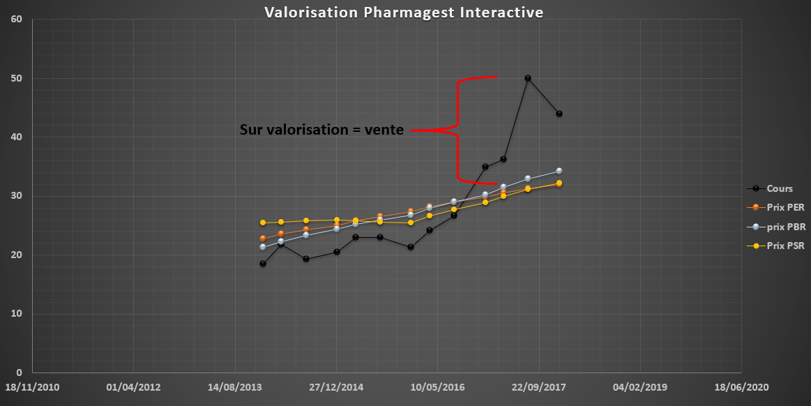 valorisation pharmagest interactive quand vendre action bourse
