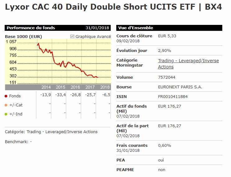 ETF BX4 bourse