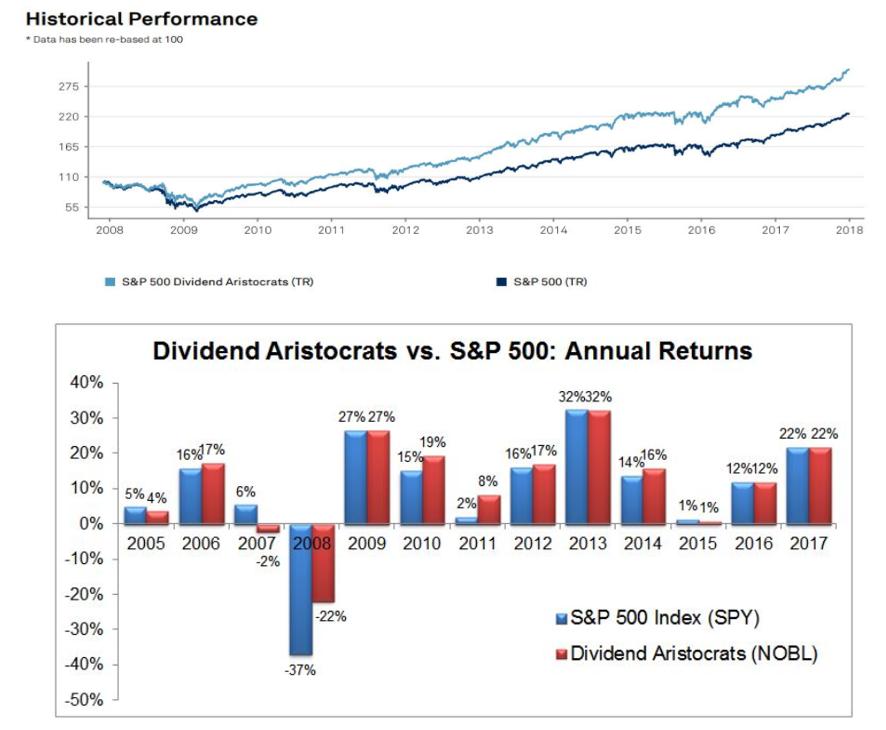 gain bourse dividend aristocrats