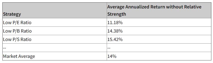 Investissement value bourse performances