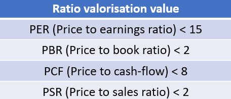 Stratégie value bourse ratio valorisation