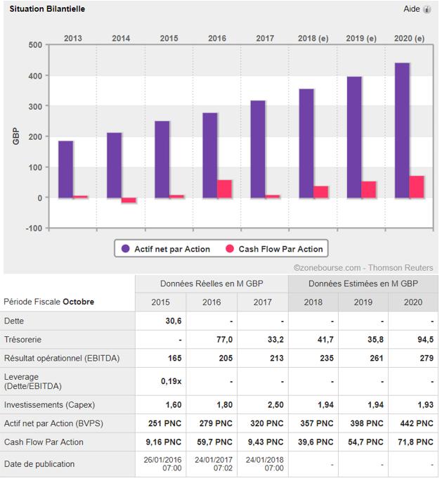 analyse action acheter bourse Crest Nicholson bilan