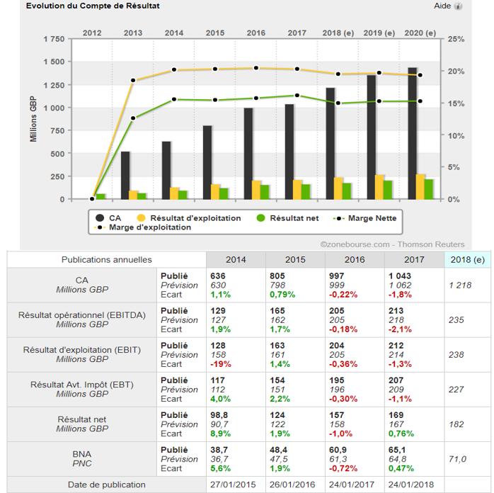 analyse action acheter bourse Crest Nicholson croissance