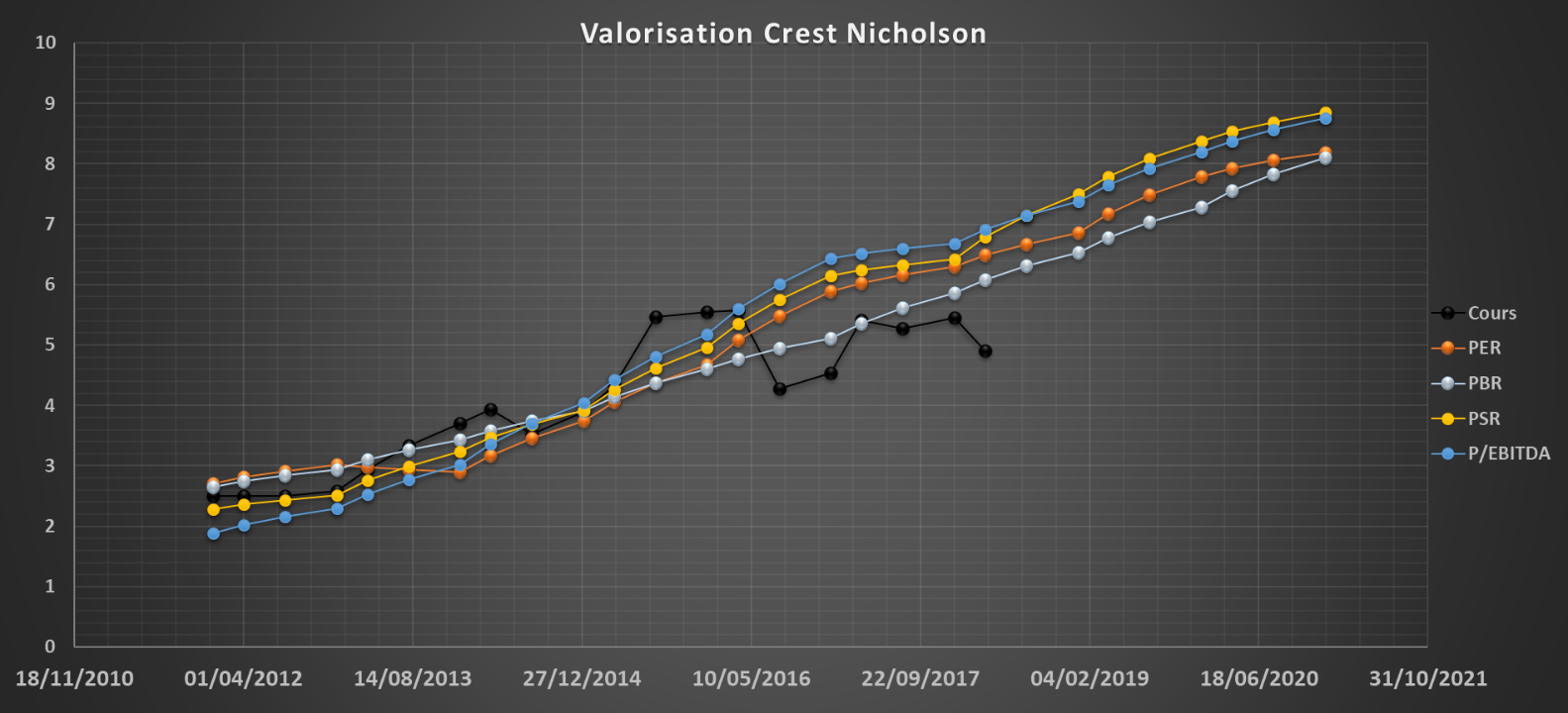 analyse action acheter bourse Crest Nicholson valorisation