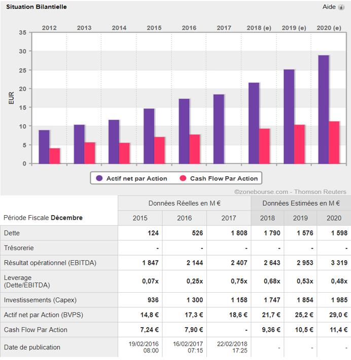 analyse action acheter bourse Valeo bilan
