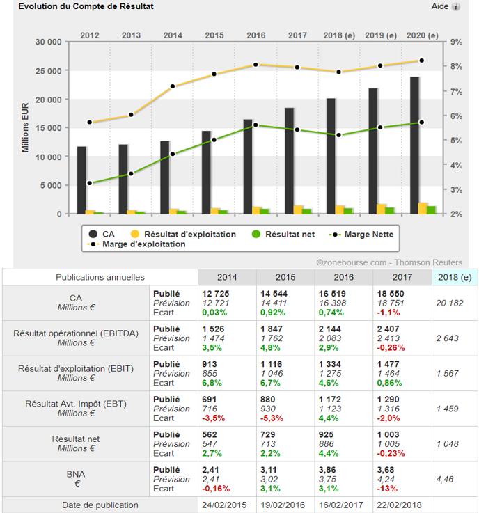 analyse action acheter bourse Valeo croissance