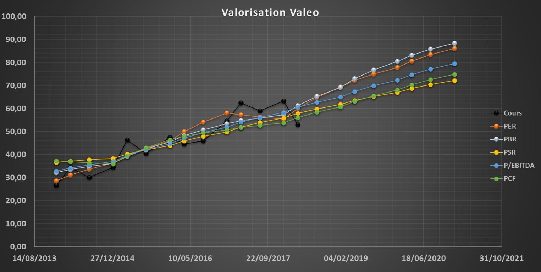 analyse action acheter bourse Valeo valorisation