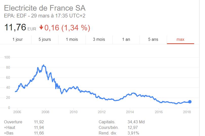 dividend aristocrats EDF dividendes croissants bourse