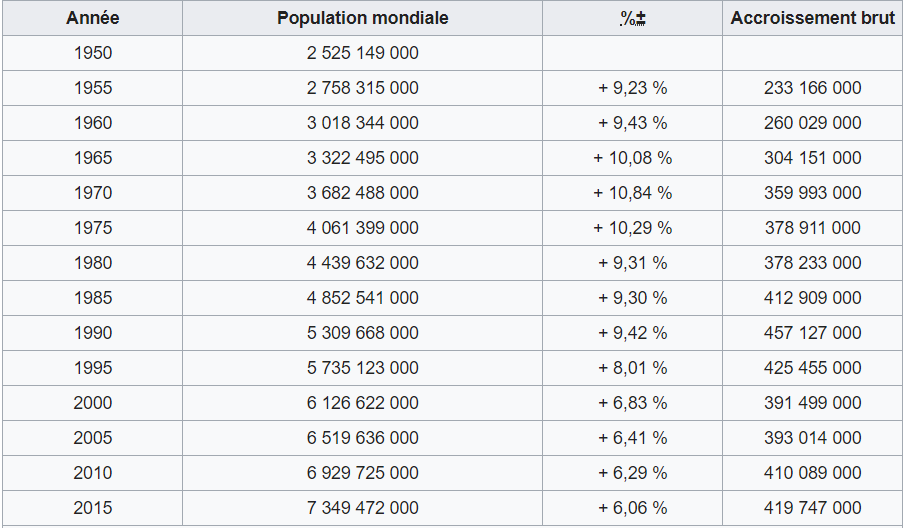 population mondiale investir immobilier