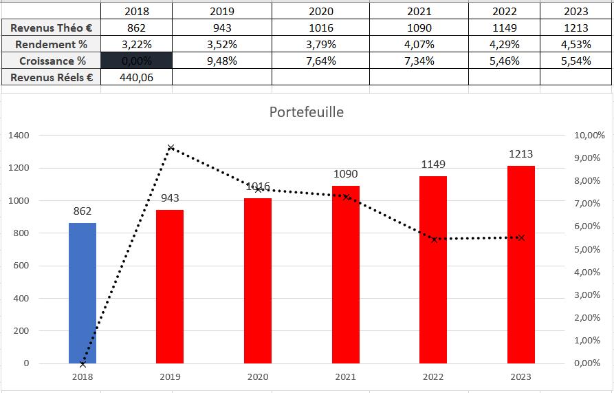Suivi dividendes Mai 2018