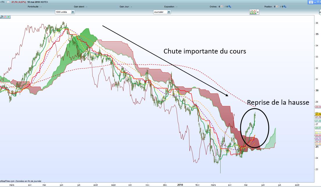 analyse action acheter bourse Inditex analyse technique