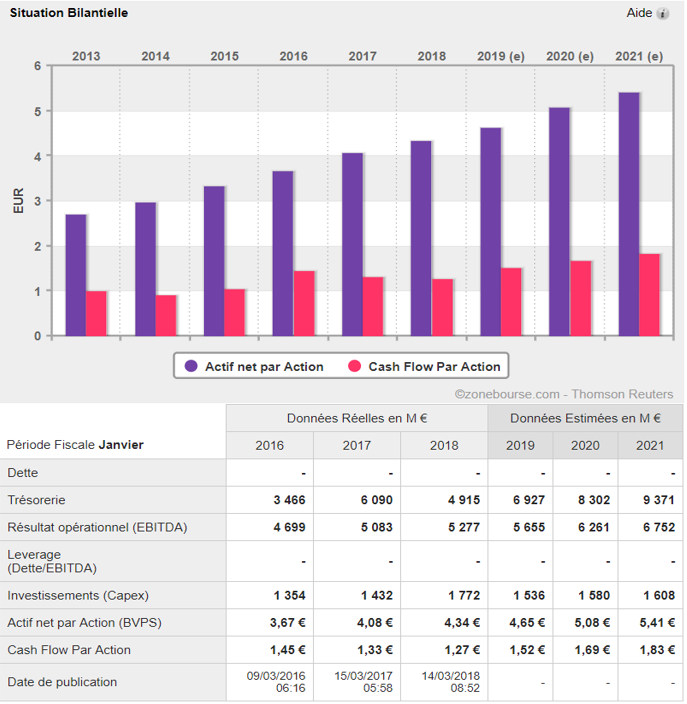 analyse action acheter bourse Inditex bilan