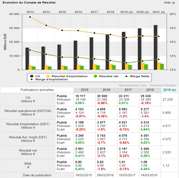 analyse action acheter bourse Inditex croissance
