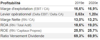 analyse action acheter bourse Inditex profitabilité