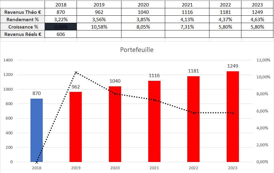 Suivi dividendes Juin 2018