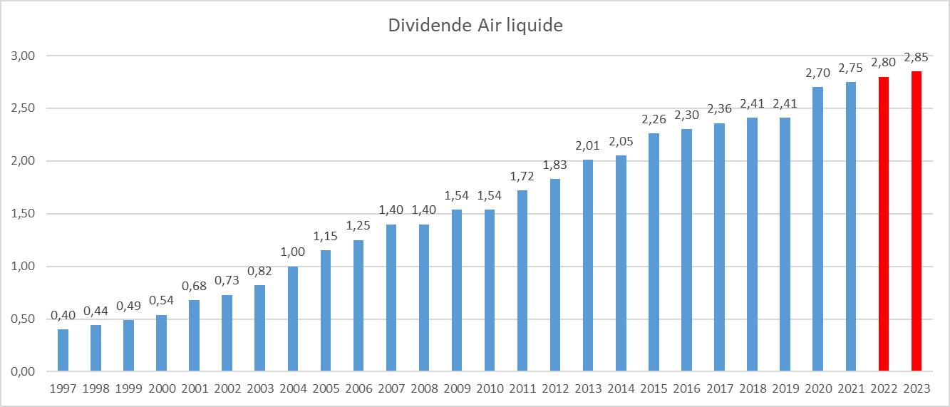 Dividend Aristocrats France Air Liquide