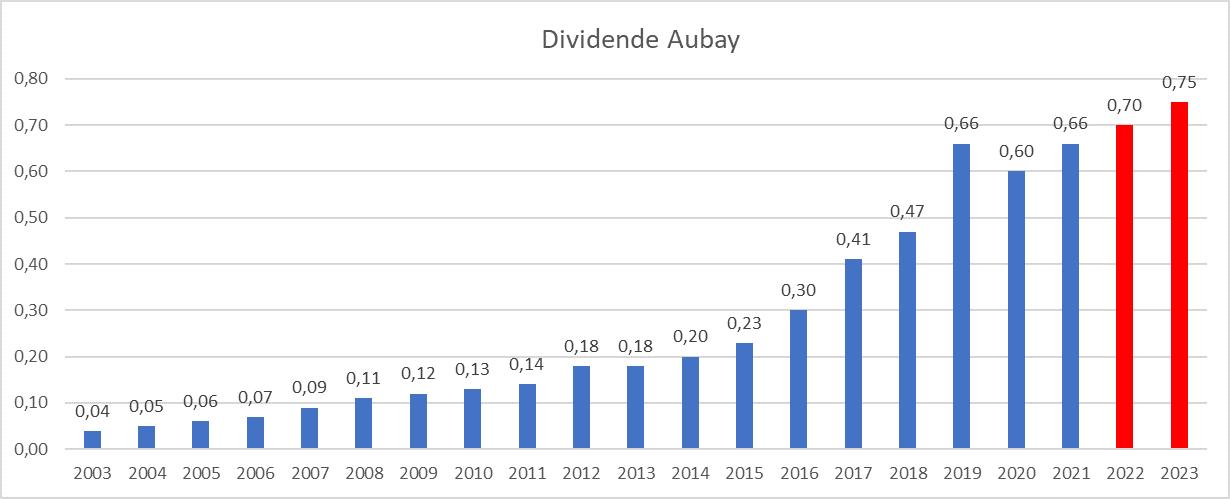 Dividend Aristocrats France Aubay