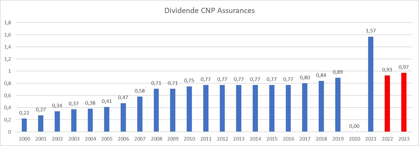 Dividend Aristocrats France CNP Assurance