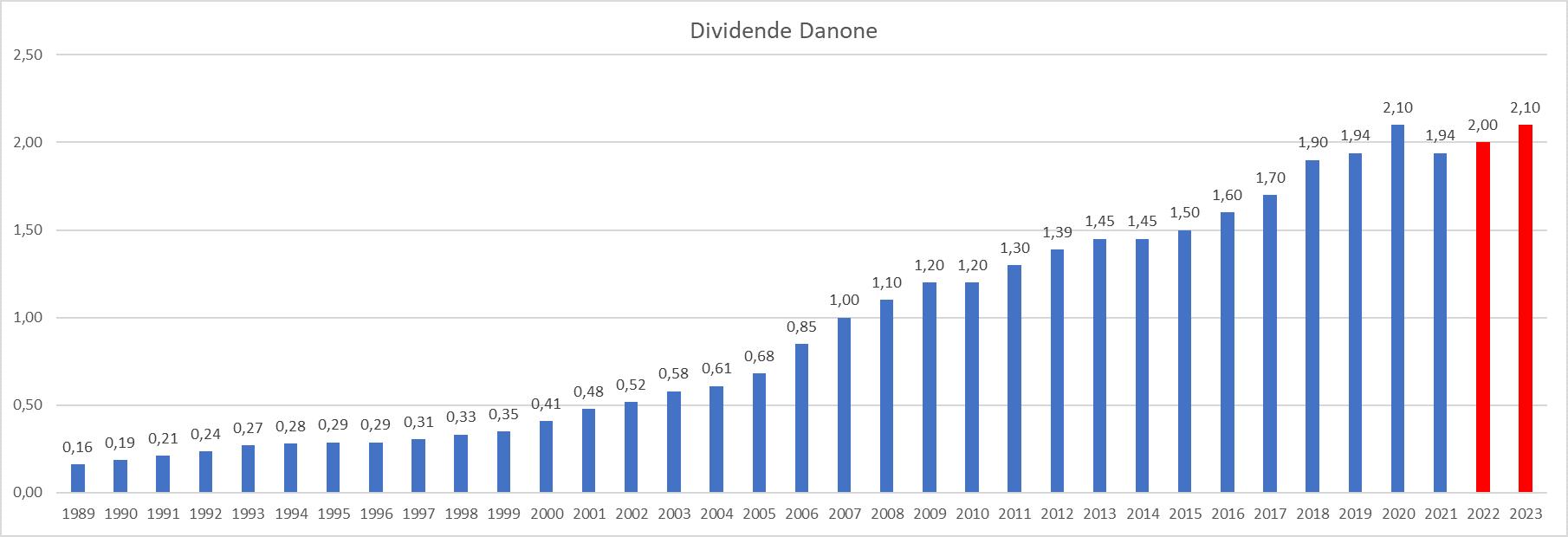 Dividend Aristocrats France Danone
