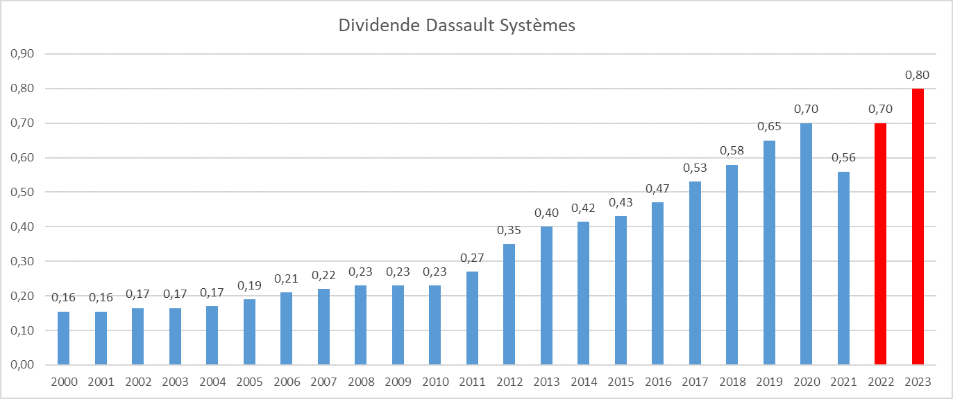 Dividend Aristocrats France Dassault Systemes