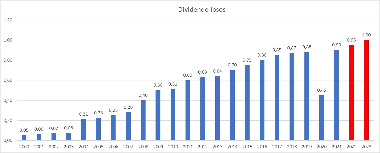 Dividend Aristocrats France Ipsos