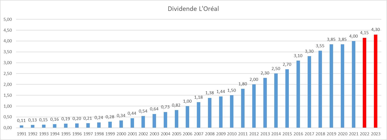 Dividend Aristocrats France L Oreal