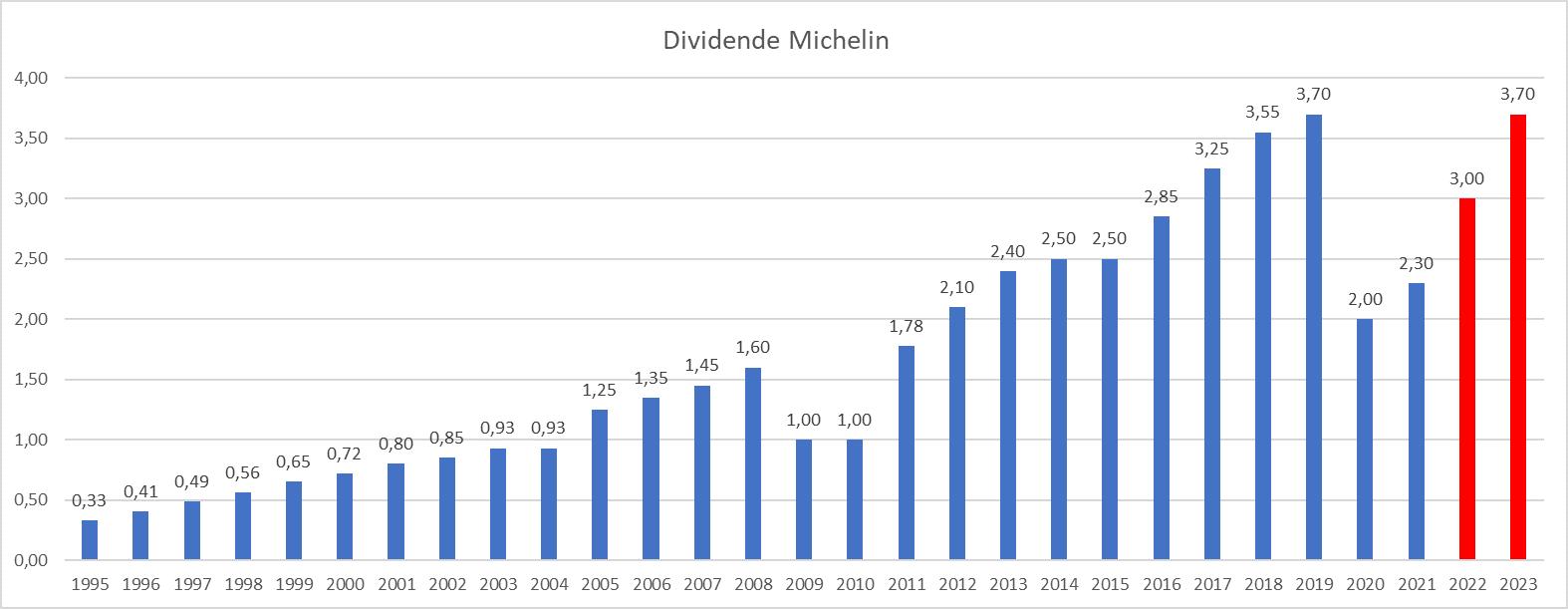 Dividend Aristocrats France Michelin
