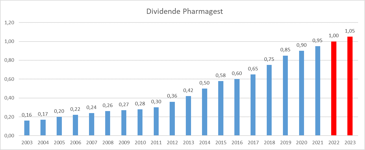 Dividend Aristocrats France Pharmagest Interactive
