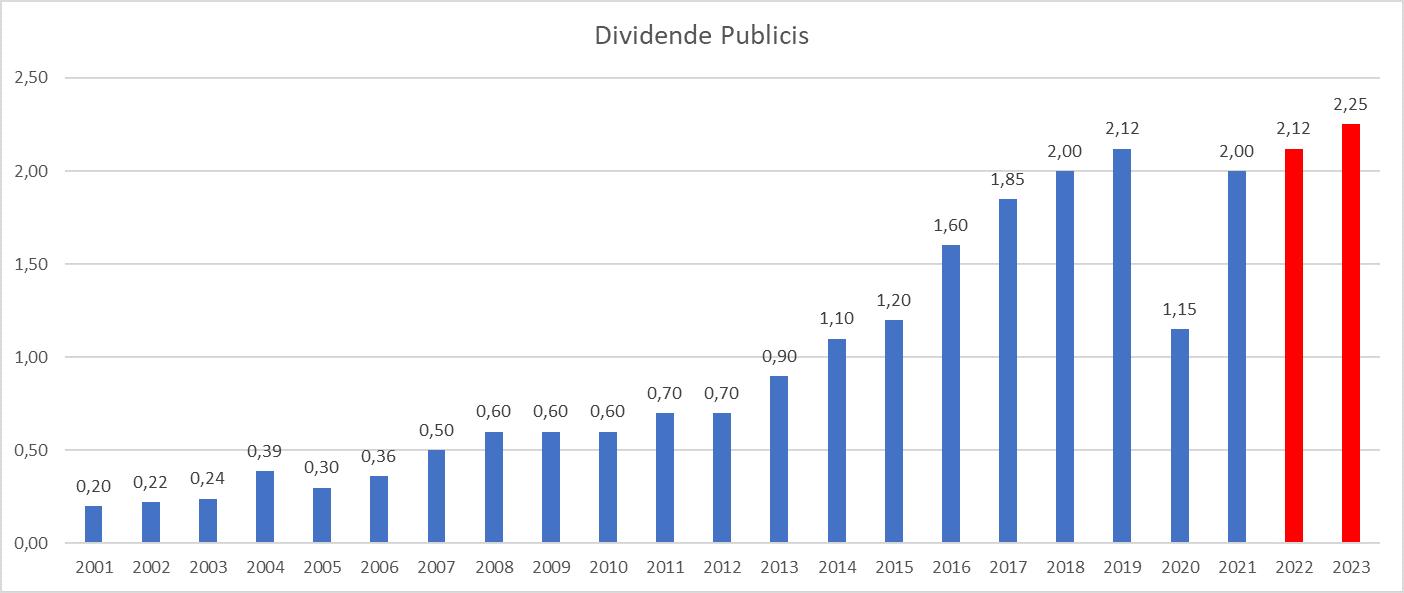 Dividend Aristocrats France Publicis