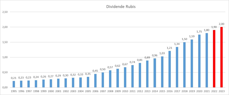 Dividend Aristocrats France Rubis