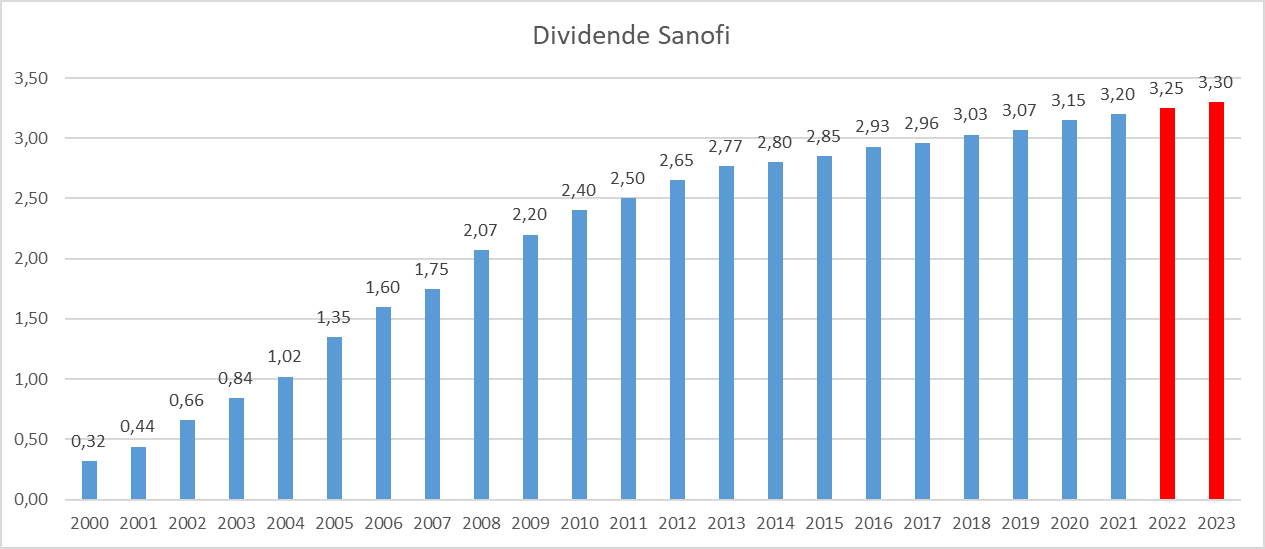Dividend Aristocrats France Sanofi