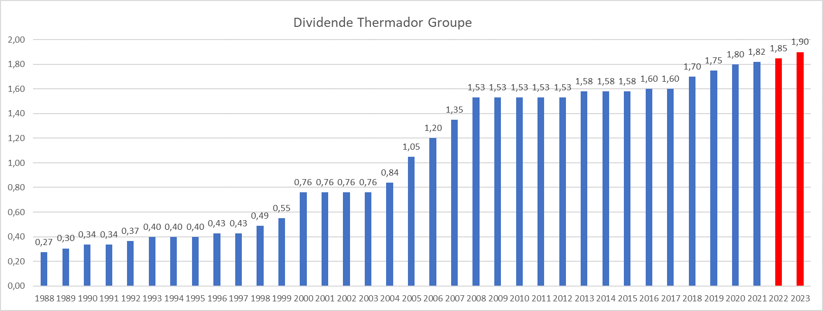 Dividend Aristocrats France Thermador