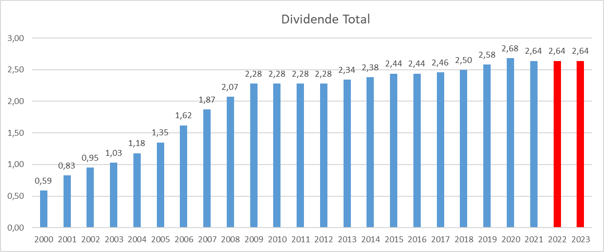 Dividend Aristocrats France Total