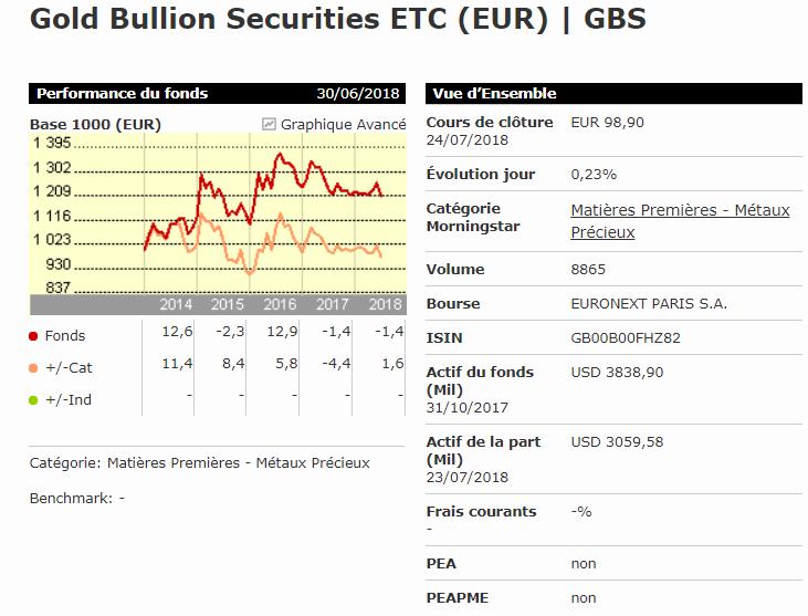 Investir or et argent ETF