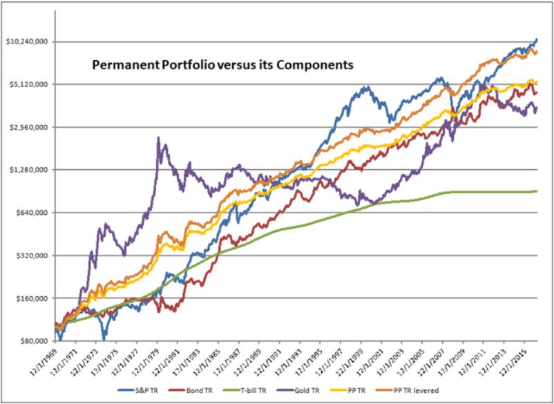 Investir or et argent permanent portfolio performance bourse